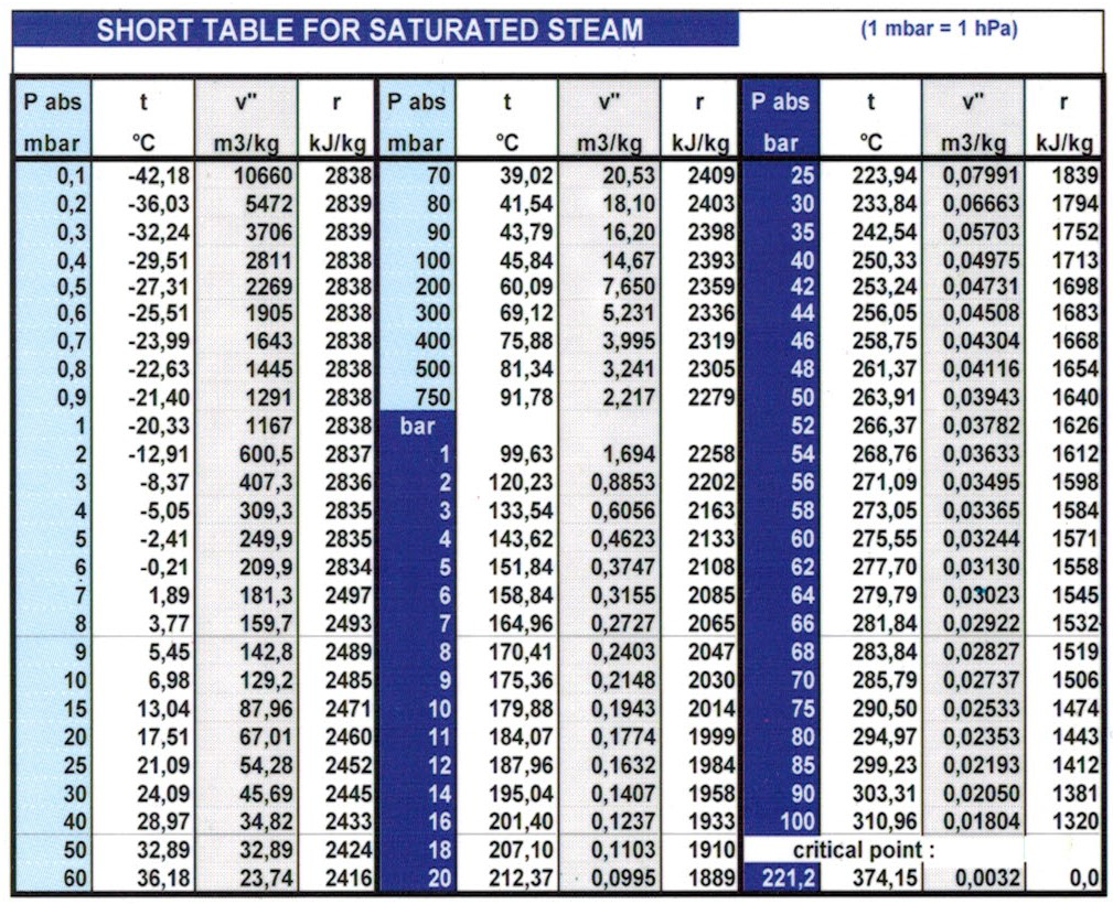 Charming Technical Data   Short Table For Saturated Steam | Crystallisation U0026  Degumming